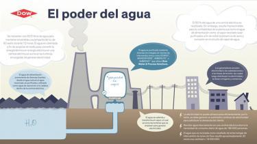 Dow: El poder del agua