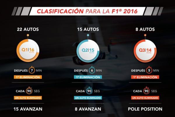 Cambios Fórmula 1 2016