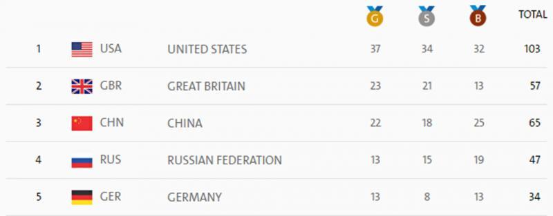 Medallero Juegos Olímpicos Río de Janeiro 2016