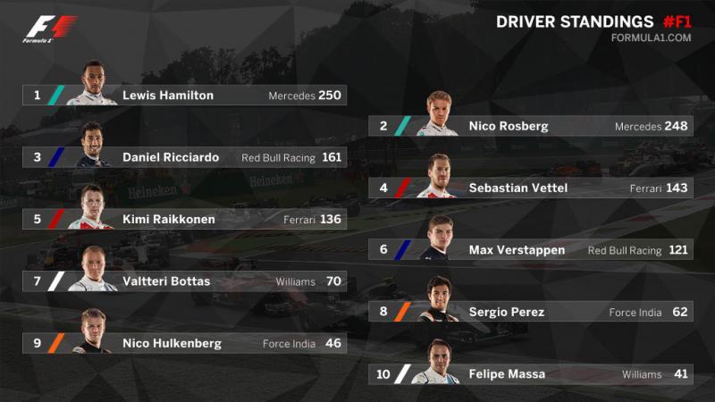 Campeonato Pilotos 2016 F1